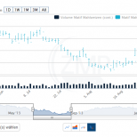 """Chart Darstellung """"OHLC"""""""