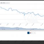 Chart innerhalb einer Thickbox