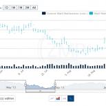Ein JavaScript basierter dynamischer Chart, realisiert im Drupal CMS