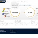 bordguide.de - Drupal 7 CMS Drop-Down Menü Webdesign
