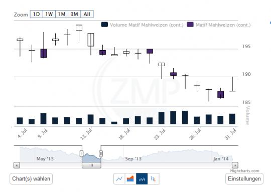"""Chart Darstellung """"Candlestick"""""""