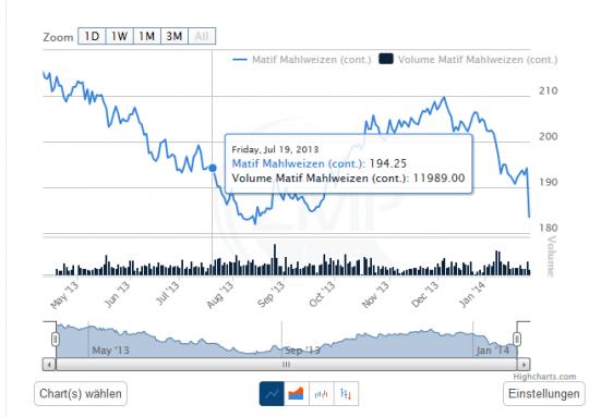 """Chart Darstellung """"Line"""""""