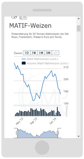 Mobilgerätefähige Darstellung der Charts auf dem Smartphone